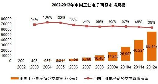 2002-2012年中国工业电子商务市场分析