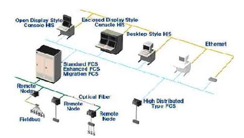 DCS CENTUM CS3000系统