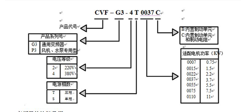 康沃变频器型号说明