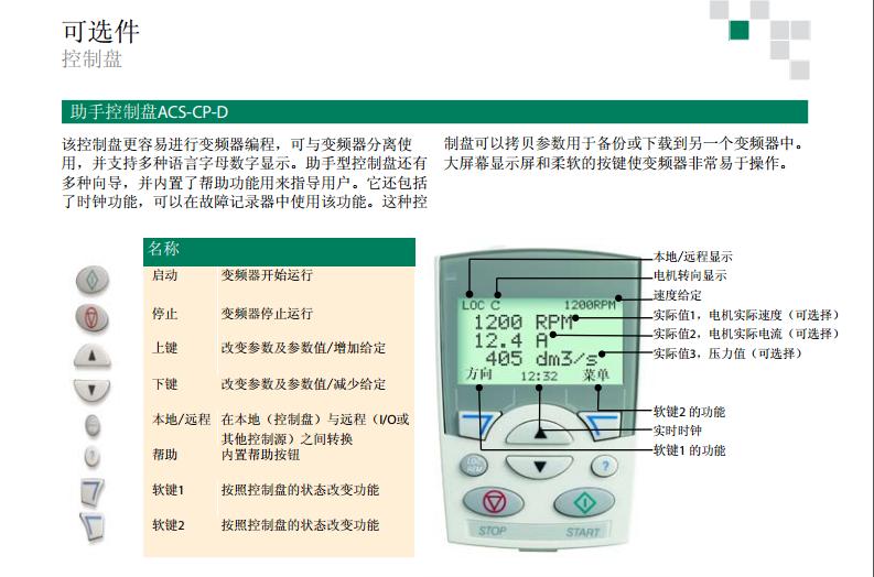 ACS510控制盘1