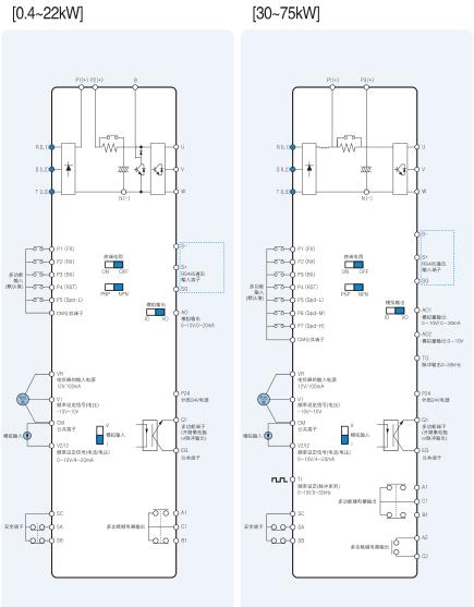 韩国ls产电lg lslv-s100系列高性能通用型变频器