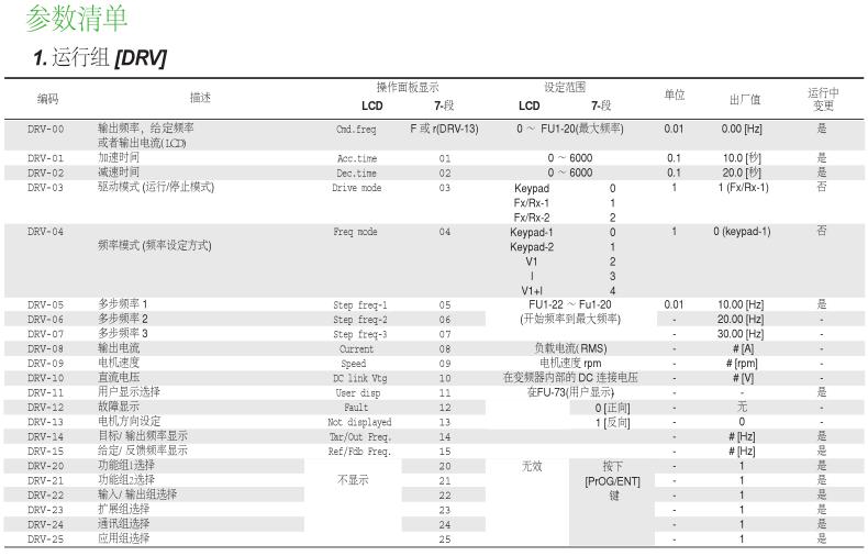 ls(lg)产电 is5高性能变频器 sv450is5-4
