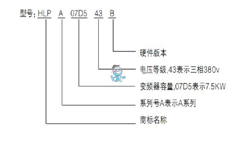 1、海利普变频器HLP-A特色:通用型变频器 2、海利普变频器HLP-A额定电压、功率范围: 220V单/三相(0.4kw-3.7kw) 380V三相(0.75kw-450kw) 3、海利普变频器HLP-A特点: ·以大规模控制IC+IGBT为核心,具有多种保护功能,整机可靠性高 ·具有多种控制方式,适应不同场合控制要求,最大功率可达220KW ·高输出扭矩,低速时可达成150% ·频率解析度高达0.