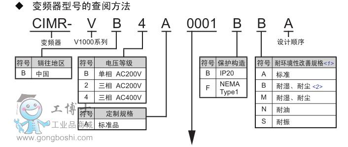 安川-v1000系列快速使用指南|变频器说明书/使用手册