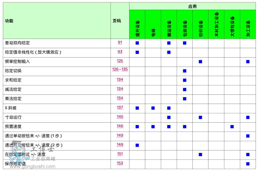 施耐德-atv71变频器编程手册