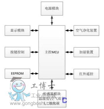 温湿度测量电路连接框图