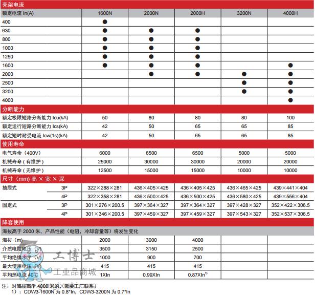 德力西CDW3框架断路器 CDW3系列框架断路器的额定电流覆盖400A至4000A,额定工作电压交流400V/415V,适用于交流50Hz,-40~70环境条件。主要用于配电网络中,用来分配电能,保护线路和电源设备,使免受过载,欠电压,短路,单相接地等故障的危害。 该断路器能广泛适用于电站、工厂、矿山和现代高层建筑,特别是在智能楼宇中的配电系统。 符合标准:GB14048.