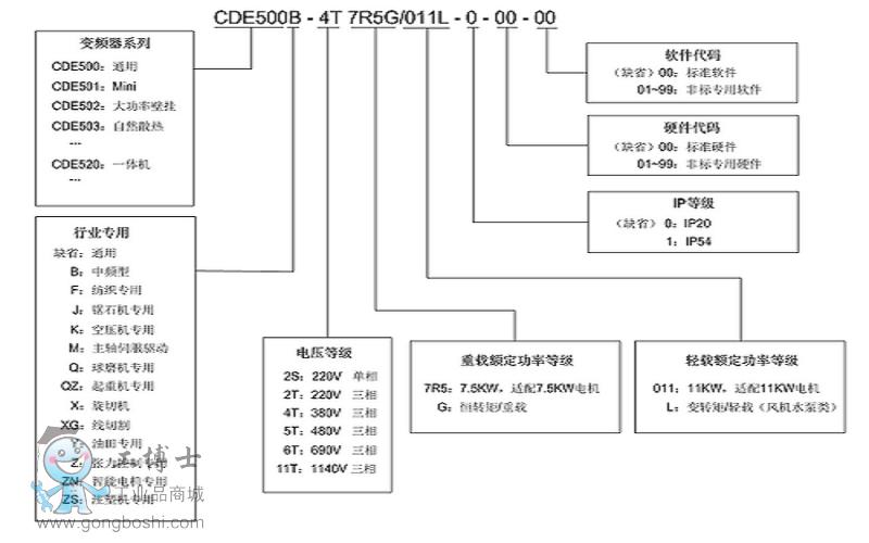 CDE500-3