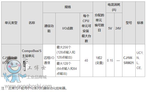 欧姆龙cj系列compobus/s主站单元:cj1w-srm21