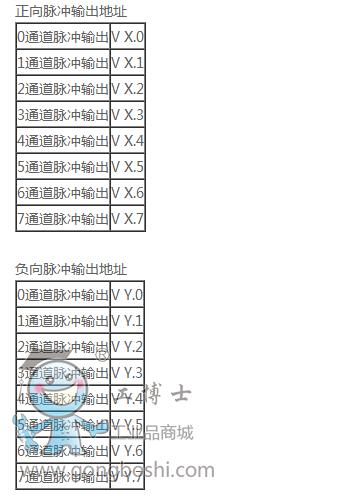 合信em231电流型pid模块(231-7hf32)