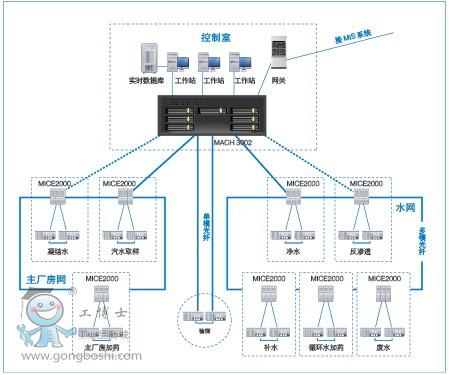 华电南自nks6000电厂辅助车间网络集中监控系统