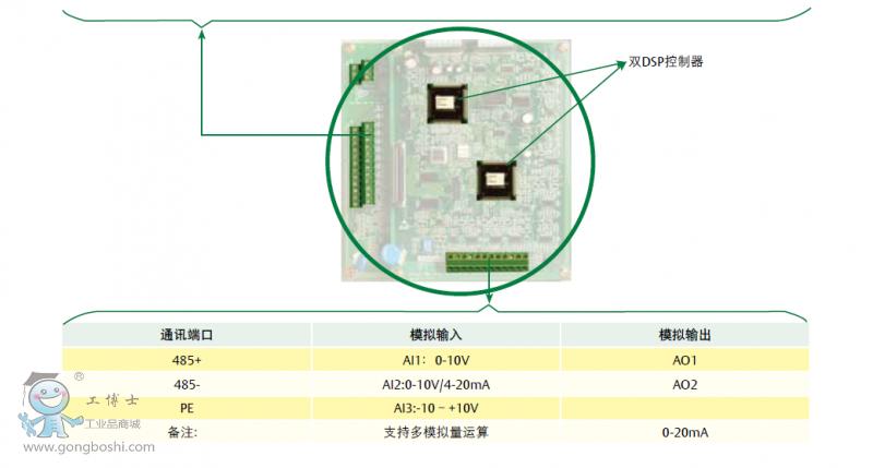 艾默生ev3000-4t0220g高性能矢量变频器原装正品