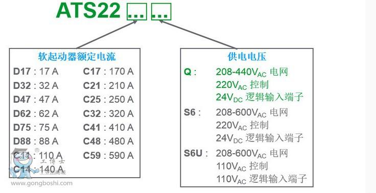系列概述 ATS 22软起动-软停止单元通过电压和转矩, 对额定功率在4至400 kW范围内的三相鼠笼式异步电机进行受控起动和停机。 它的出厂设置适用于采用10级电机保护等级的标准应用。 ATS 22软起动-软停止单元的设计旨在满足十分重视鲁棒性、人员和设备安全性以及调试便捷性的应用场合的性能要求。 旁路功能(基于一个旁路接触器) 已集成在软起动器内部, 使用更加简易。此方式适用于在起动过程结束时需要对起动器进行旁路以达到限制软起动器热耗散量等目的的应用场合。 ATS 22软起动-软停止单元带有一个集成