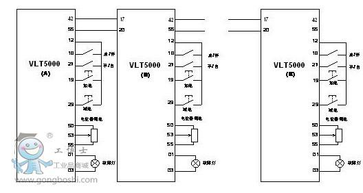 """资讯导读:性能卓越的VLT 5000系列变频器,VLT 5000系列变频器拥有着以下的特性功能, 您再不必为选择而烦恼。VLT5000系列是一款全能的通用型变频器。适用于广泛的工业应用,尤其是在加工工业中。先进的""""无传感器矢量控制系统 VVC plus"""",保证额定的输出功率和精确的速度控制。 一、为什么需要联动方案 在工业输送设备中,需要按照一定的速比实现多台电机联动。以往要实现此功能大都是通过机械装置来完成,电气方面的解决方案往往依靠大量的PLC模拟量模块来实现,使得系统存在灵活"""