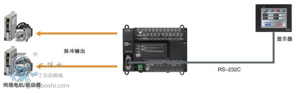 脉冲输出功能【仅晶体管输出型】 高速计数器功能* 使用100khz(单相)