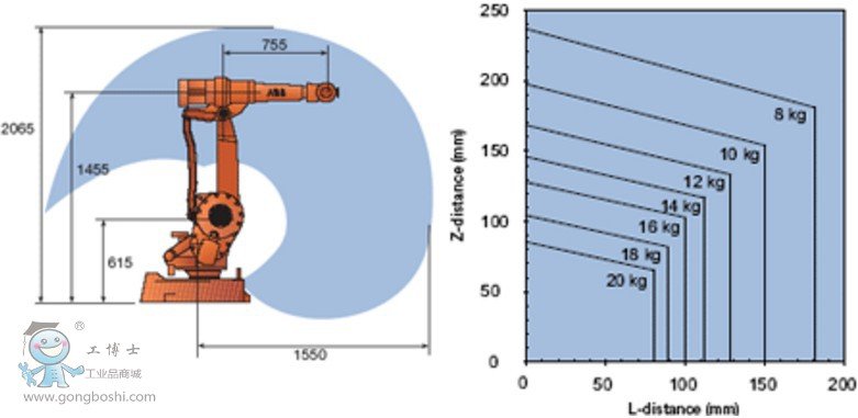 IRB 2400-10/1.55 ABB 工业机器人
