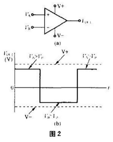 双电源(正负电源)供电的比较器电路图