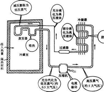 压缩机分类及其工作原理介绍