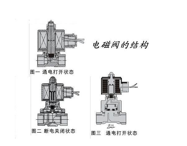 先导式电磁阀的结构图