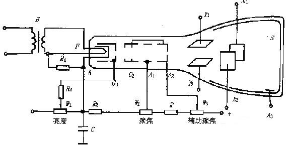 示波器的原理及使用方法说明