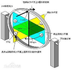 陀螺仪的工作原理及其应用