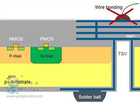 将能够透过结合背面rdl和晶圆级芯片尺寸封装(wlcsp的)tsv,也就是所谓