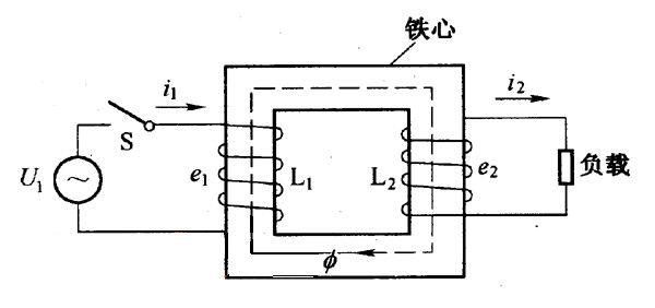 早期变压器采用直线型铁心,后来被更有效的环形铁心取代.