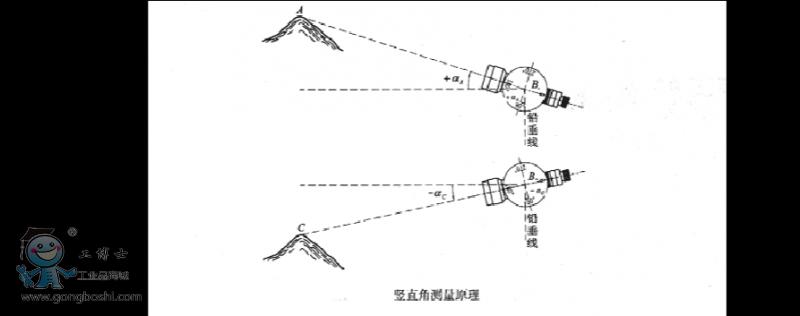 初学者如何使用全站仪?全站仪使用方法图解教程下载