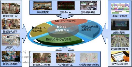 图1 18号厂房智能工厂总体结构图