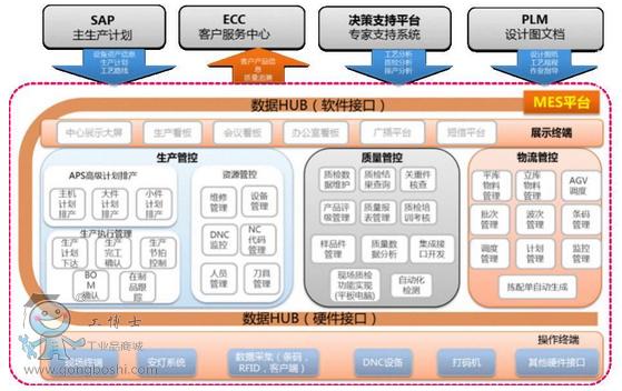 图5 sany mes系统结构图