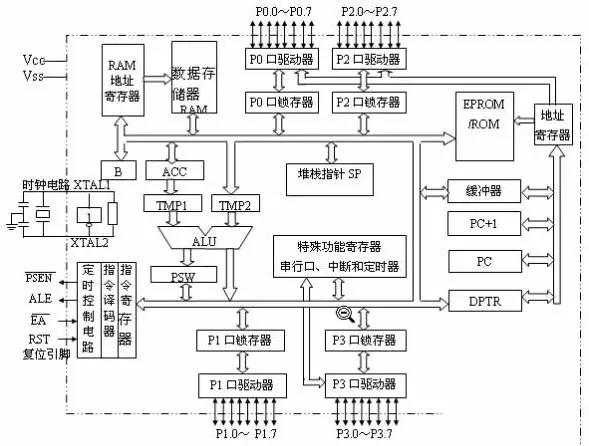 运算器功能部件包括算术逻辑运算单元alu,累加器acc,寄存器b,暂存