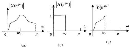 无源的滤波器主要是r,l,c构成.