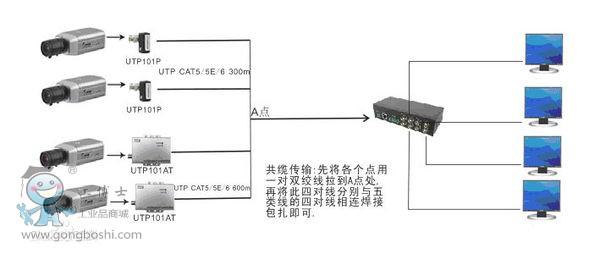 双绞线传输器一般是指利用网线来传输视频的设备,双绞线传输利用差分传输原理,在发射端将视频信号变换成幅度相等、极性相反的视频信号,通过双绞线传输后,在接收端将二个极性相反的视频信号相减变成通常的视频信号,故能有效抑制共模干扰,即使在强干扰环境下,其抗干扰能力远比同轴电缆好,而且通过对视频信号的处理,其传输的图象信号也比同轴电缆清晰,同一根网线相互之间不会发生干扰。 采用双绞线传输视频信号,基本的原理是: 1、通常的视频信号,是一种非平衡方式的视频基带信号,适合在同轴电缆这种非平衡传输方式的线缆中传输。而双绞