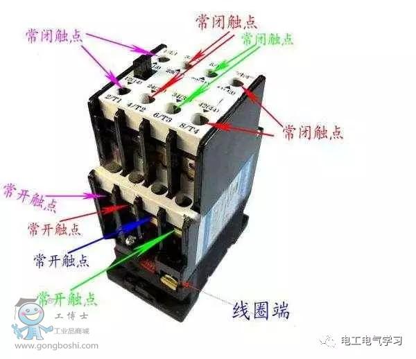 交流接触器利用主接点来控制电路,用辅助接点来导通控制回路。 主接点一般是常开接点,而辅助接点常有两对常开接点和常闭接点,小型的接触器也经常作为中间继电器配合主电路使用。 交流接触器的接点,由银钨合金制成,具有良好的导电性和耐高温烧蚀性。 交流接触器动作的动力源于交流通过带铁芯线圈产生的磁场,电磁铁芯由两个「山」字形的幼硅钢片叠成,其中一个固定铁芯,套有线圈,工作电压可多种选择。为了使磁力稳定,铁芯的吸合面加上短路环。交流接触器在失电后,依靠弹簧复位。 另一半是活动铁芯,构造和固定铁芯一样,用以带动主接点和
