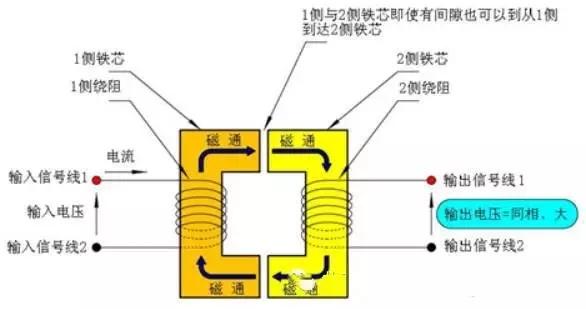 旋转变压器的作用,工作原理及种类