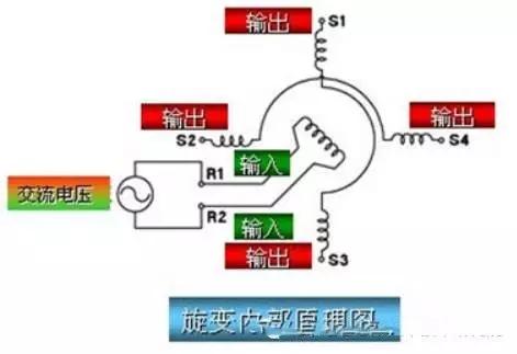 早期的旋转变压器,由于信号处理电路比较复杂,价格比较贵的