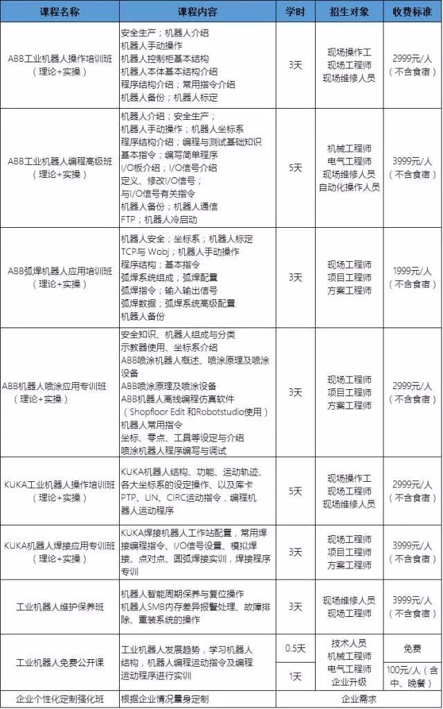 美高梅游戏平台登录网址培训课程推荐_结果