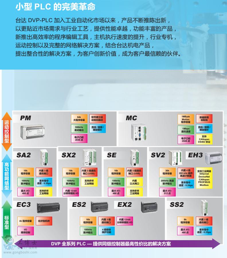 台达PLC系列图11共用
