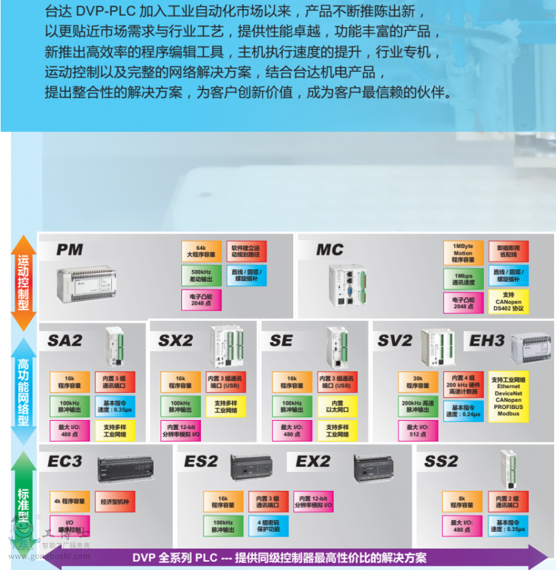 台达小型PLC图11