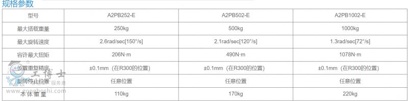 变位机1PB250,500,1000-6