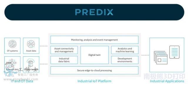 Predix通用工业物联网平台
