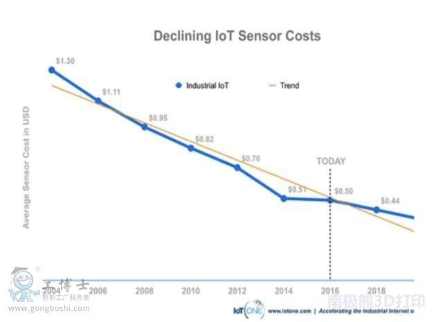 物联网传感器价格下降