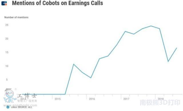 工业合作机器人大幅增长