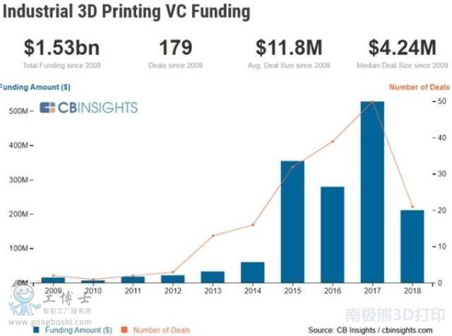 工业3D打印风险投资资金