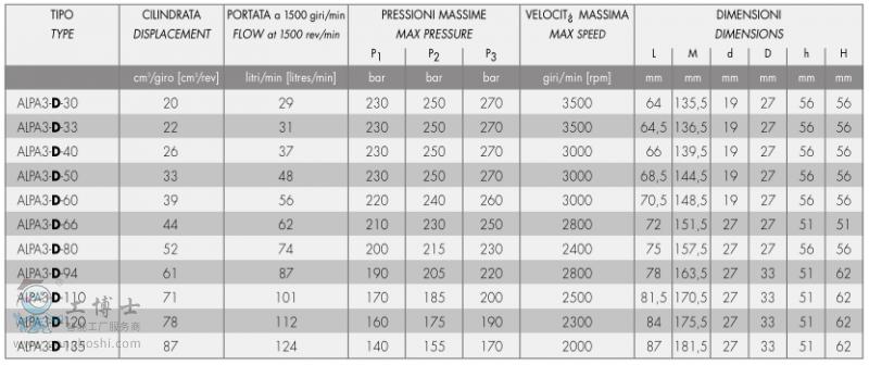 ALP3 参数表