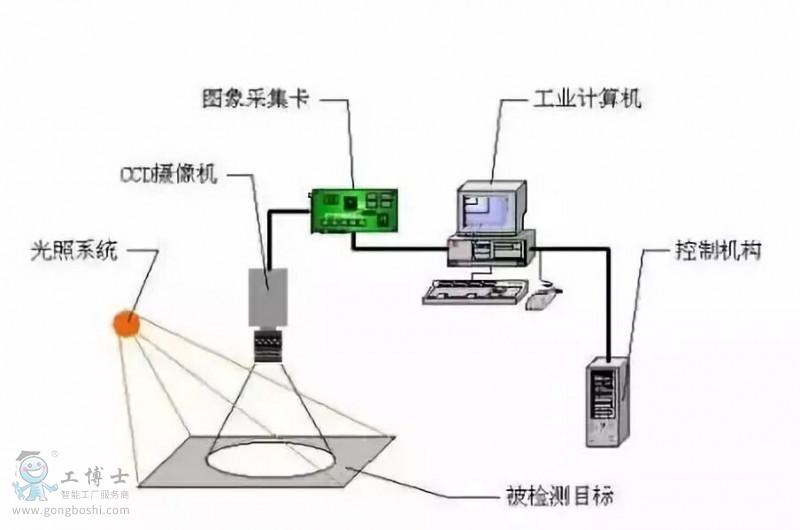 工业机器人视觉