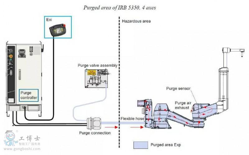 ABB IRB 5350