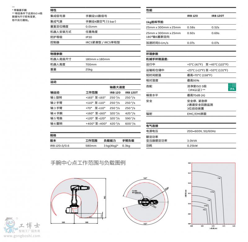 ABB机器人IRB120产品|技术手册资料