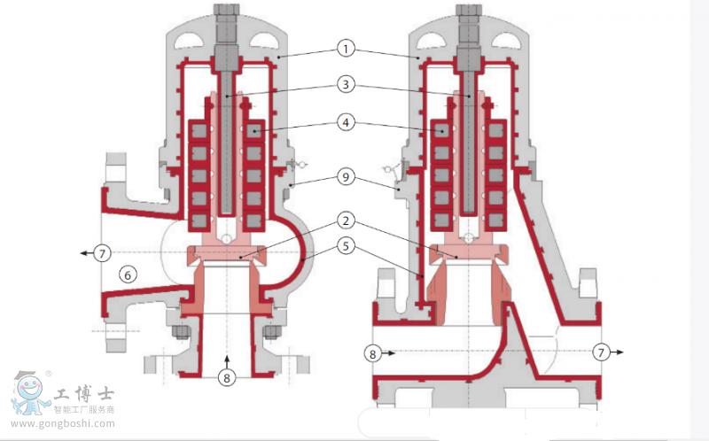 低压溢流阀lpv-a角阀低压溢流阀lpv-d作为内排阀结构解析图图片