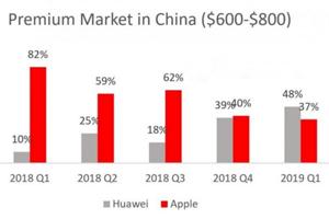 2019年华为高端智能机首超苹果